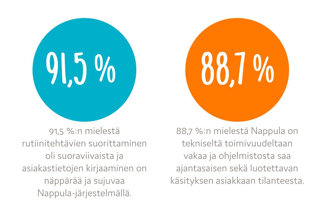 sosiaalialan asiakastietojarjestelmien tutkimus 2020 Nappula