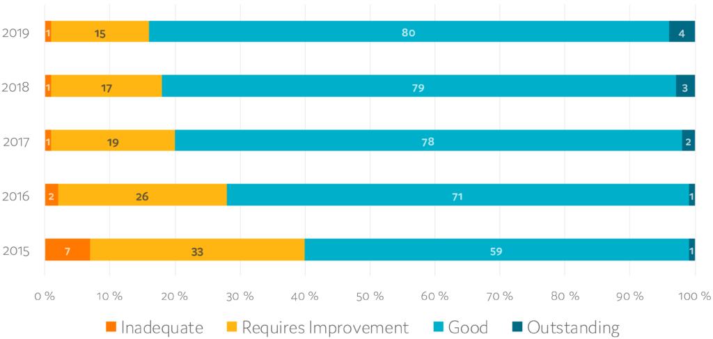 Fastroi CQC State of Care report blog